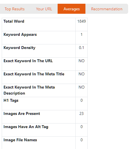 audiit averages content score